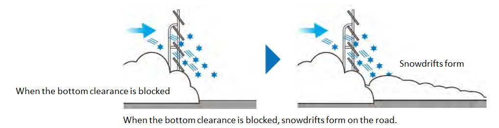 Research results public works research institute pwri figure 1 problems with conventional blower snow fences when the bottom clearance is blocked publicscrutiny Image collections