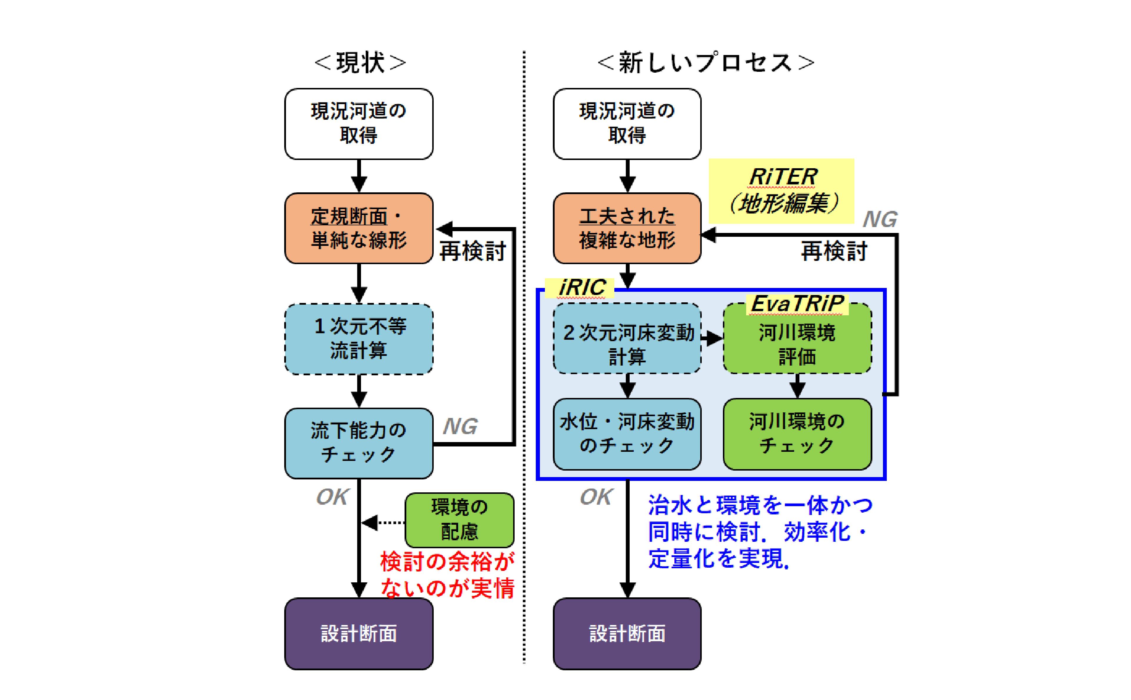 図-1 現状の河道設計プロセスと提案する新しい河道設計プロセス